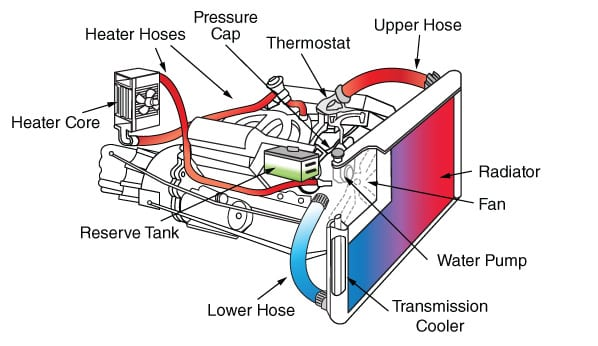 Coolant Leak Diagram