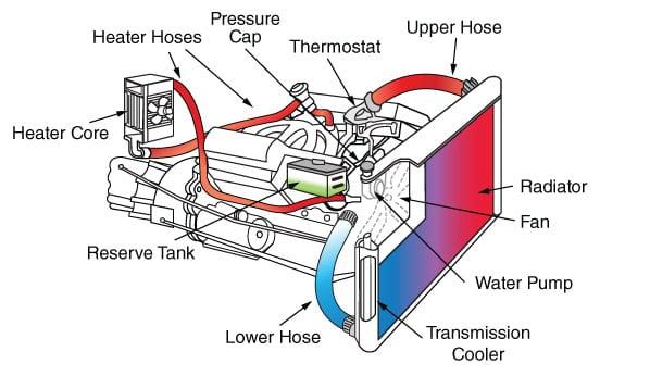 Überprüfen Sie Ihre AC-und Kühlmittel Systeme | Tracerproducts.com
