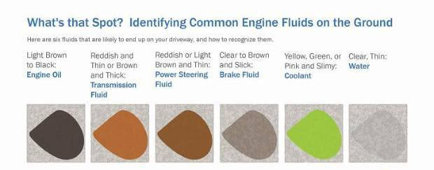 Finding Engine Oil Leaks | Tracerproducts com