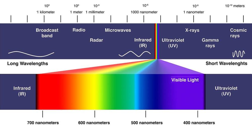 Electromagnetic Spectrum | Tracerproducts com