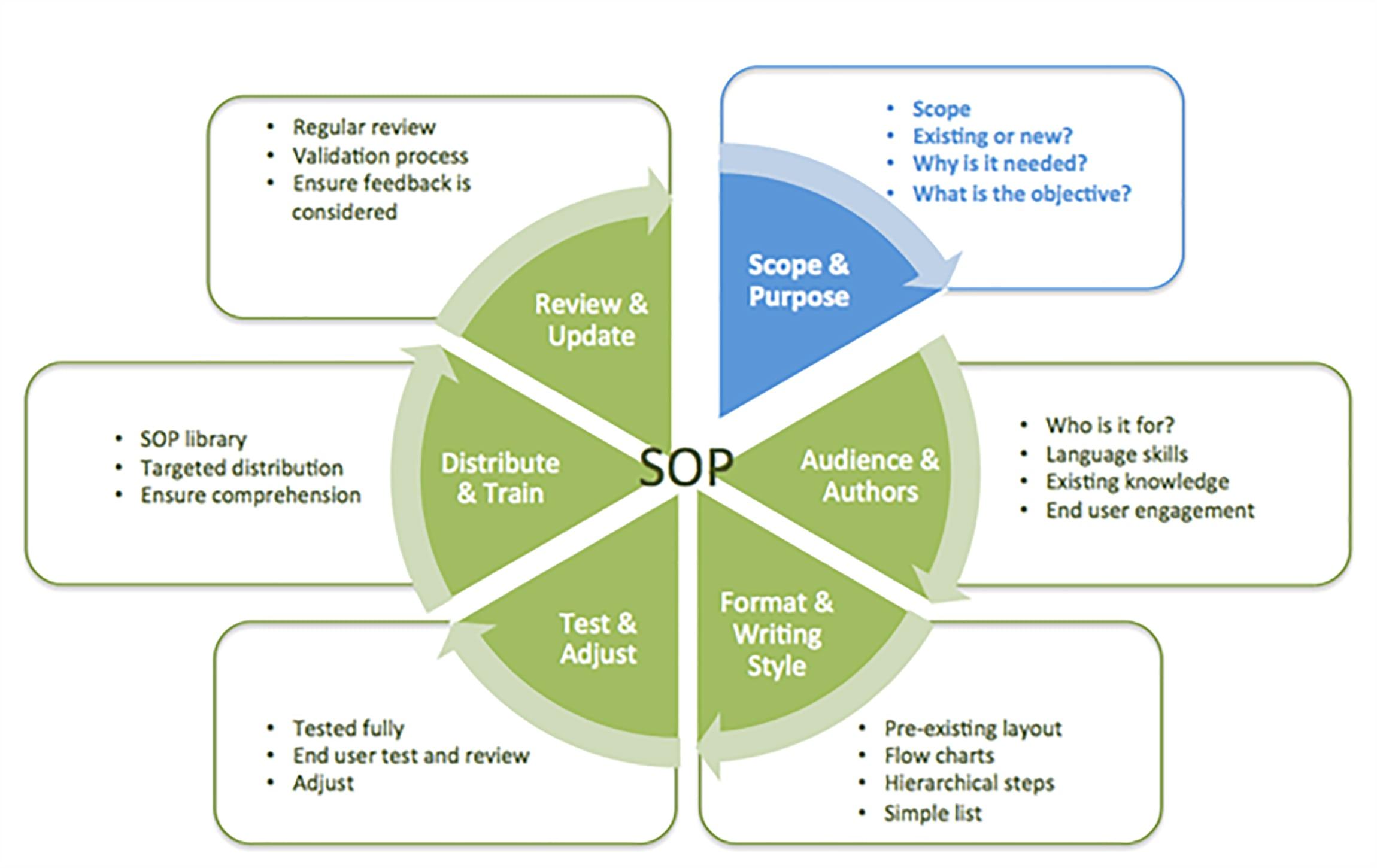 Sop R S Op Process Flow Chart Home